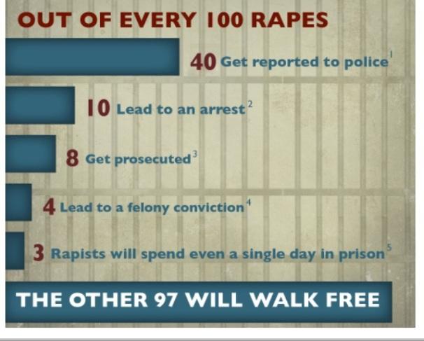 Rape photo